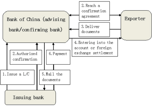 Confirmation Of Letter Of Credit | Bank Of China@Uk
